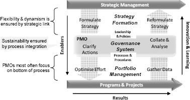 The PMO as a Transitional Governance Process