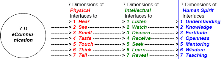 Dimensions of Human Interfaces