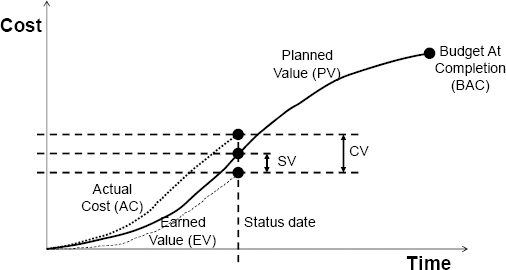 Components of Earned Value Management