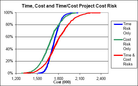 Cost Risk Model Results Cumulative Distributions