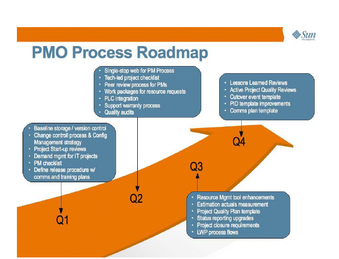 PMO Process Roadmap