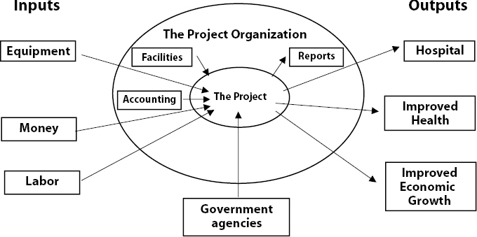 The Project Environment