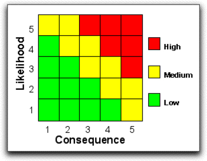 Simple Risk Matrix