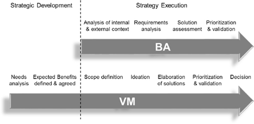 Comparison Between BA and VM Processes