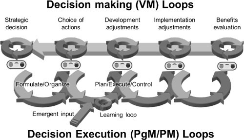 VM as a Continual Decision Management Process