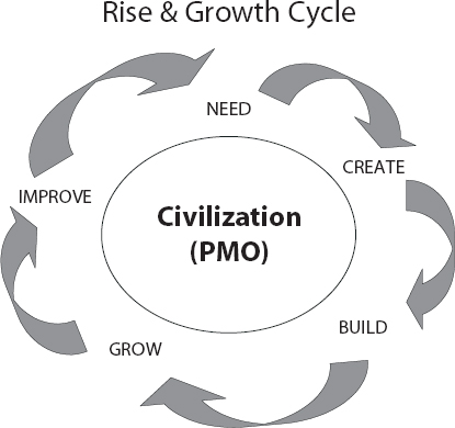 Rise and Growth Cycle
