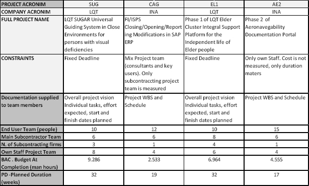 Summary table of Projects used in as Case Studies