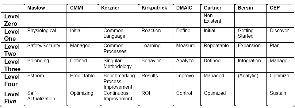 Quick Comparison of Training Maturity Models and Reference Models