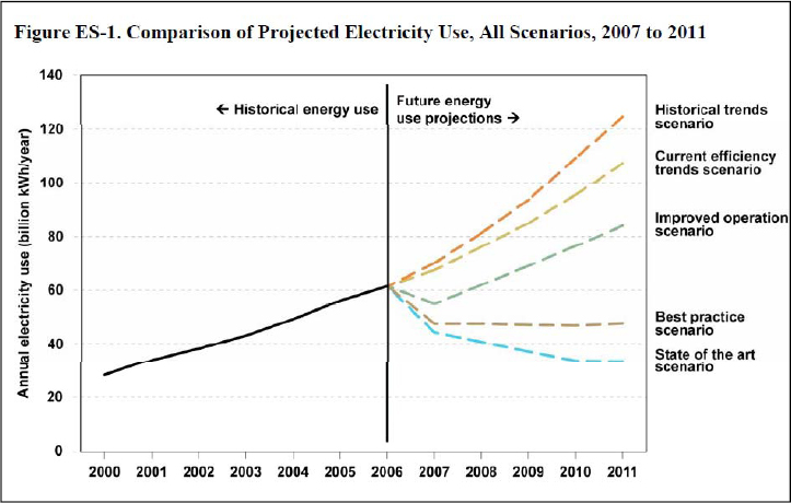 Comparison of Project Electricity Use, All Scenarios, 2007 to 2011 (EPA, 2007)