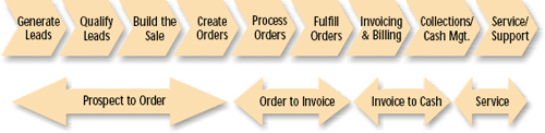 Sales-to-cash has many value steps. The project began by identifying all the steps in order to optimize the use of SFA