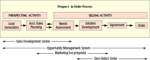 "The SFA Project scope is ""prospect to order."" This subset of the Sales Order Process Value Chain was identified as the best fit for an SFA project"