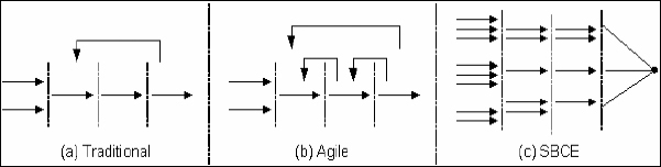 Traditional, agile and SBCE typical flows