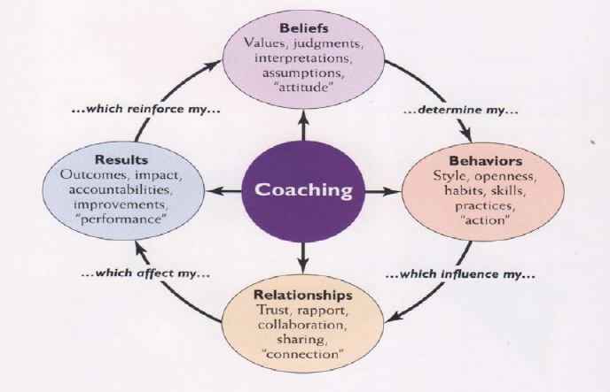"Thomas G. Grane ""The Heart of Coaching"""