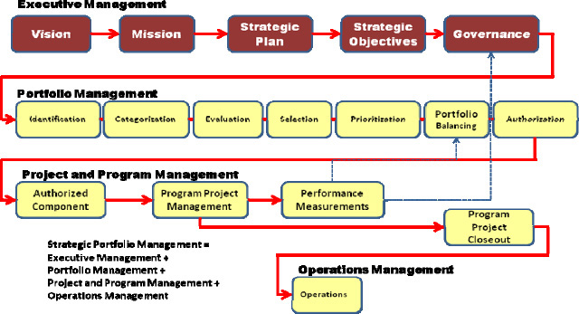 Cross-Company Portfolio Management Process Relationships (See Figure 1-4 in the PMI Standard for Portfolio Management [2006].)