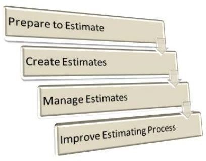 project estimating paper Risk consideration and cost estimation in construction projects yang, and lowe 2011) this paper is focused on finding out if the monte carlo simulation can be used to improve risk analysis and.