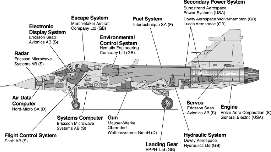 Major systems in the Gripen aircraft (from IG JAS, in Antvik 2001)