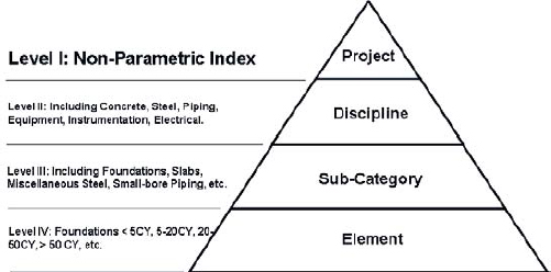 The EPMS Hierarchy (Kim, 2007)