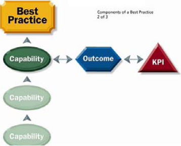 Graphical representation of a Best Practice, Capability, Outcome and KPI within OPM3