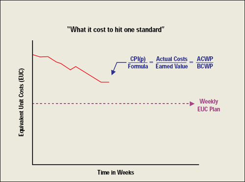 "Monitoring Production Effort: Focus on Weekly CPI(p) ""What it cost to hit one standard"""