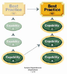 Relationships among Best Practices
