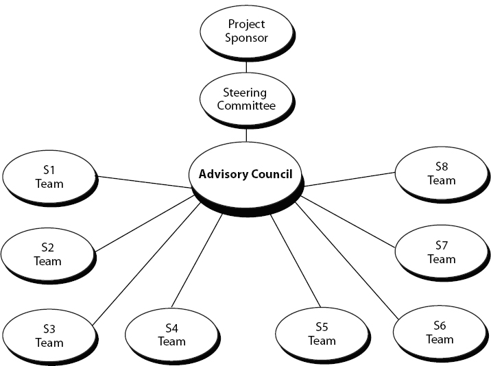 Steering Committee and Advisory Council Structure