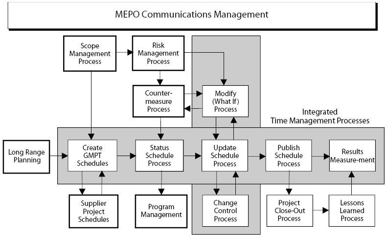 Integrated PM and Business Processes