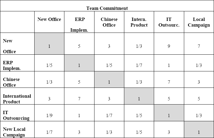 Projects Comparison Matrix for the Team Commitment Criterion