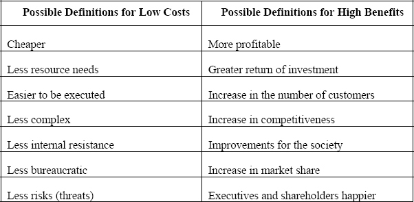 Different Perceptions and Synonyms for Defining Low Cost and High Benefit