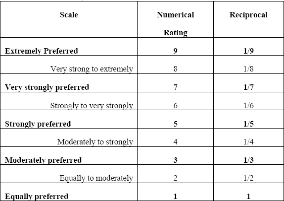 Saaty's Scale of Relative Importance (Saaty, 2005)