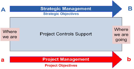 Project Controls Support from the Beginning to the End of the Project