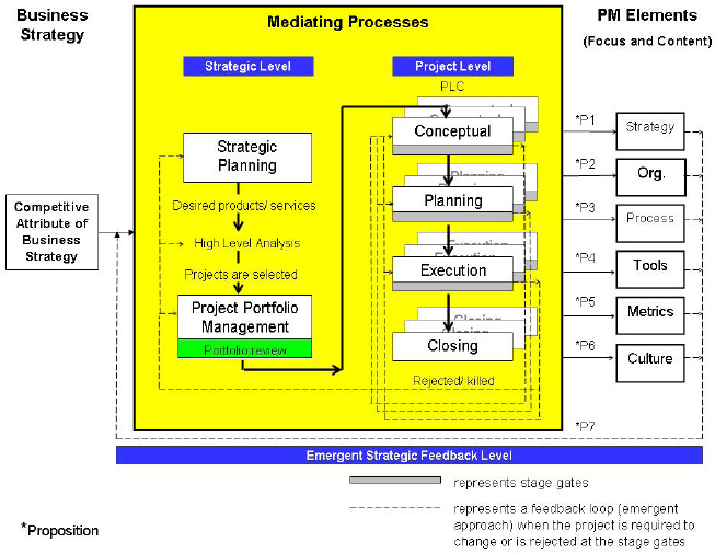 A Theoretical Framework for Aligning Project Management with Business Strategy