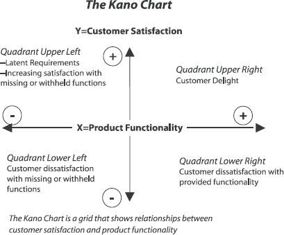 The Kano Chart