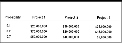 Projected Total Gross Revenues Excluding Residual Value For Each Of Three Proposed Film Projects
