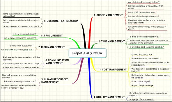 Project Quality Review checklist