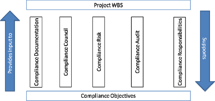 Project Compliance Framework
