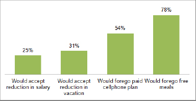 """Sacrifices"" for the opportunity of working remotely Wrike's survey respondents are ready to make"