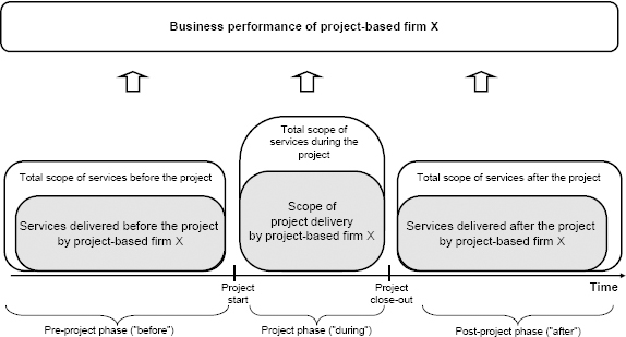 The relation of services to single core project delivery: before, during, and after (modified from Artto et al., 2008)