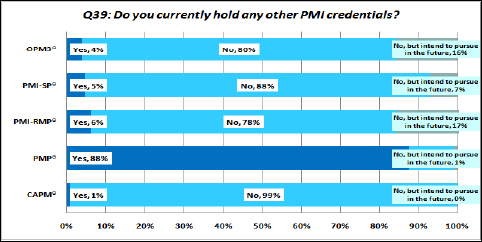 Other PMI Credentials