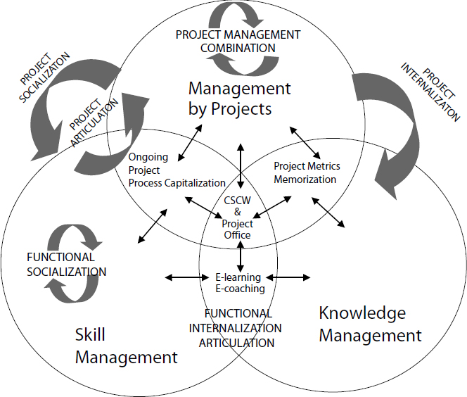 An Integrative Model