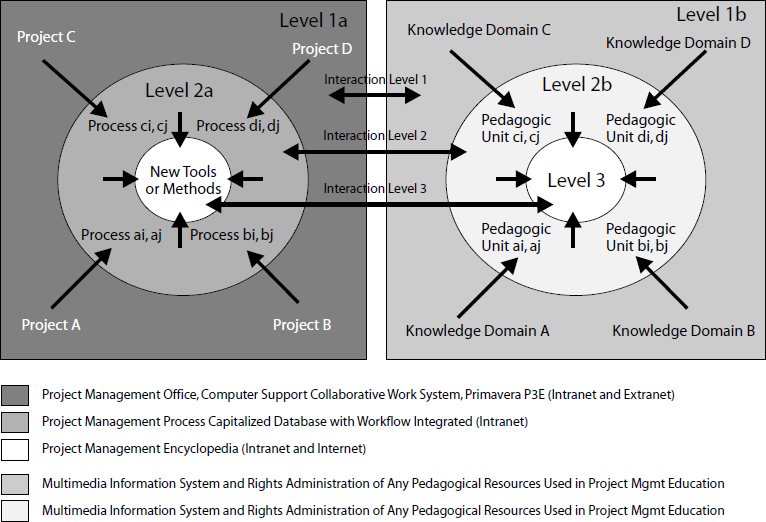 A Dynamic and Systemic Project Learning System