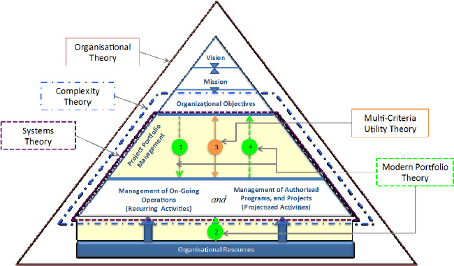 Articulation of theories to project portfolio management context