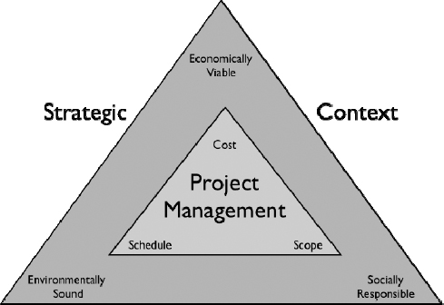Sustainability: Strategic context for project management