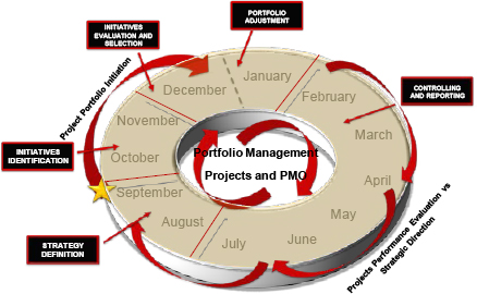 PPM – Yearly activities overview