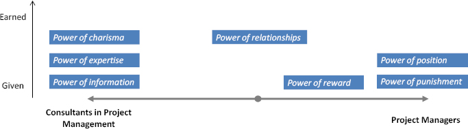 Types of power the two different roles require
