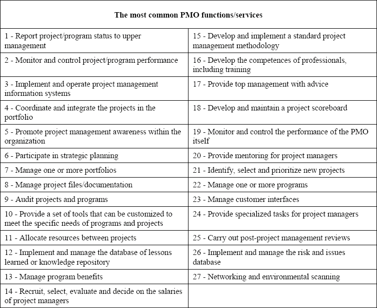 The 27 Most Common PMO Functions/Services of Hobbs and Aubry (2010, p. 40)