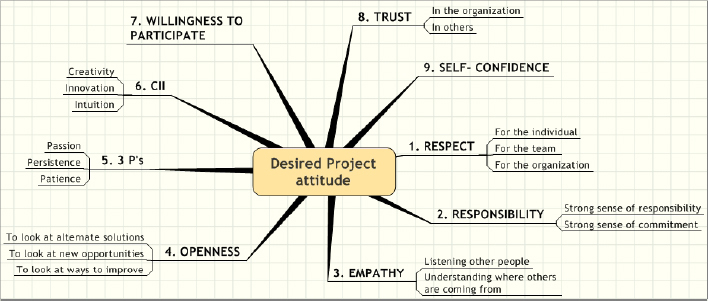 Desired Project Attitude