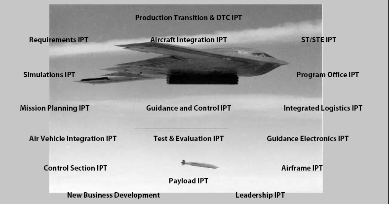 Team JSOW is a Benchmark for IPT Structure and Implementation in Aerospace/Defense