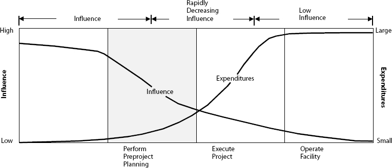 Influence and Expenditure Curve for the Project Life Cycle