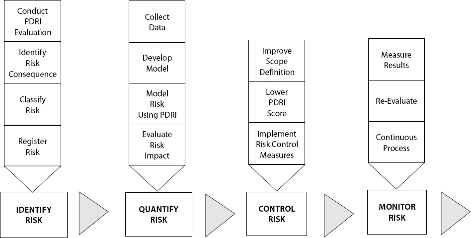 Systematic Risk Management Process Using the PDRI
