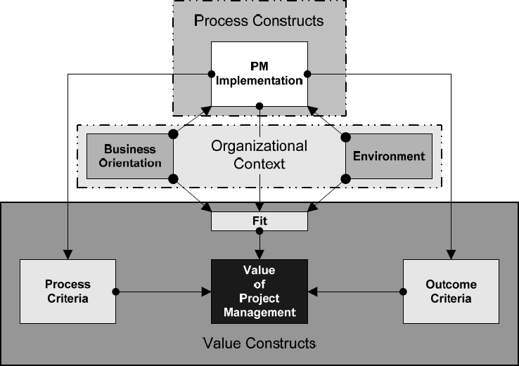 Understanding the Value of Project Management